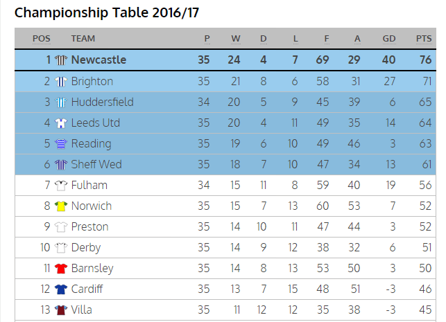 Championship tabelle